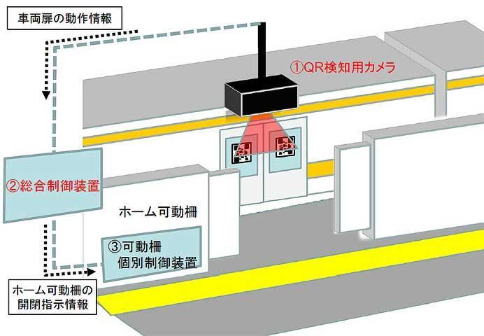 JR東海,QRコードを利用したホーム可動柵開閉システムの実証試験を実施